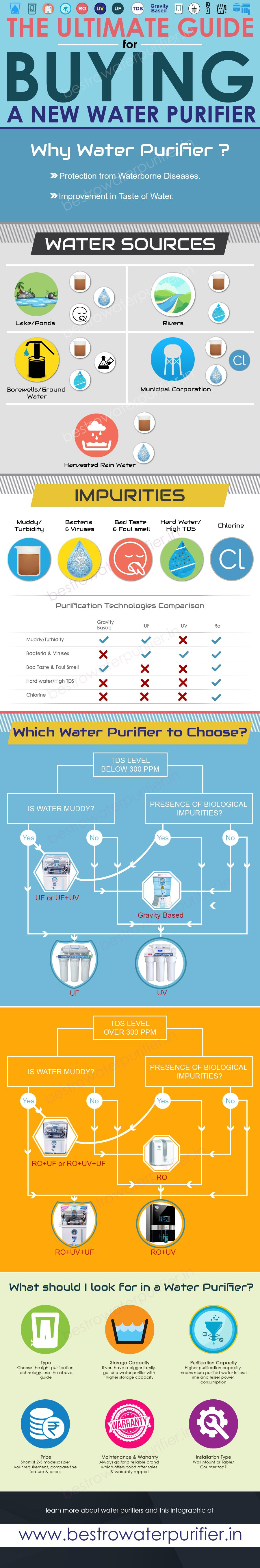 Importance of Water Purifier